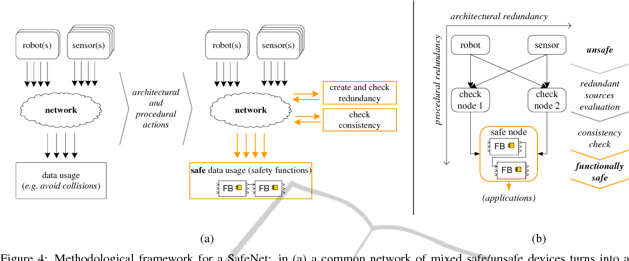 PDF] SafeNet of Unsafe Devices - Extending the Robot Safety in
