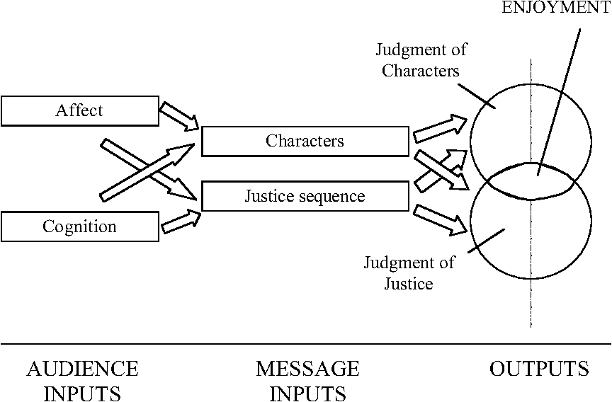 Moral Judgment and Crime Drama: An Integrated Theory of Enjoyment