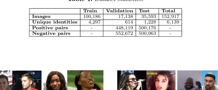 Figure 2 for FairFace Challenge at ECCV 2020: Analyzing Bias in Face Recognition