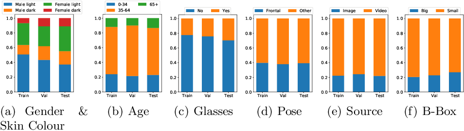 Figure 3 for FairFace Challenge at ECCV 2020: Analyzing Bias in Face Recognition