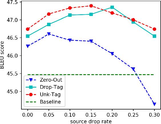 Figure 2 for Token Drop mechanism for Neural Machine Translation