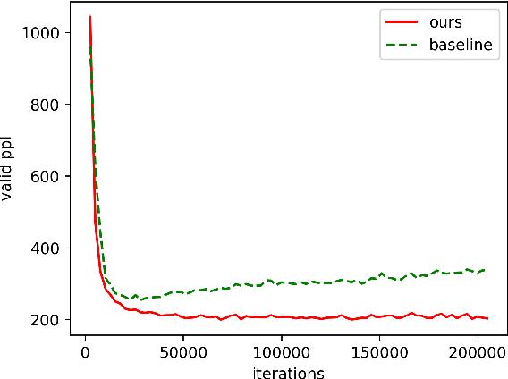 Figure 4 for Token Drop mechanism for Neural Machine Translation