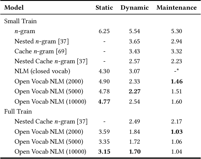 Figure 3 for Maybe Deep Neural Networks are the Best Choice for Modeling Source Code