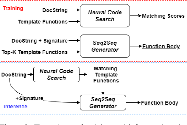 Figure 3 for Generating Code with the Help of Retrieved Template Functions and Stack Overflow Answers