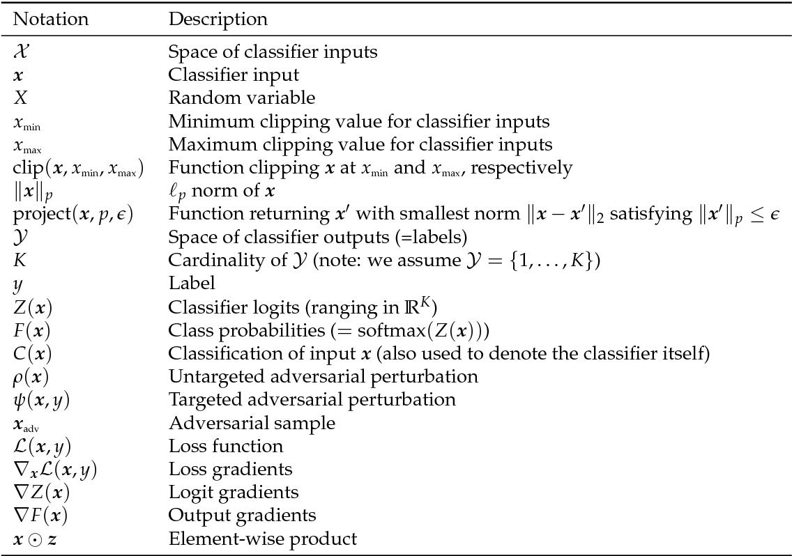 Figure 1 for Adversarial Robustness Toolbox v0.3.0