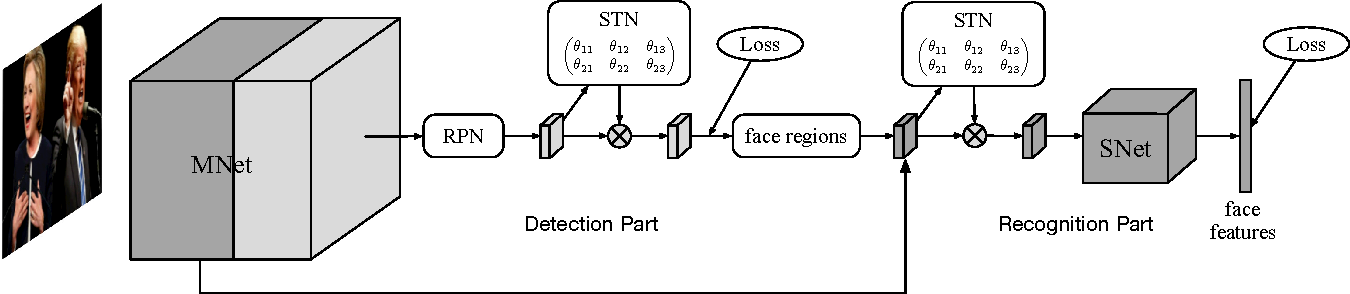 Figure 1 for End-To-End Face Detection and Recognition