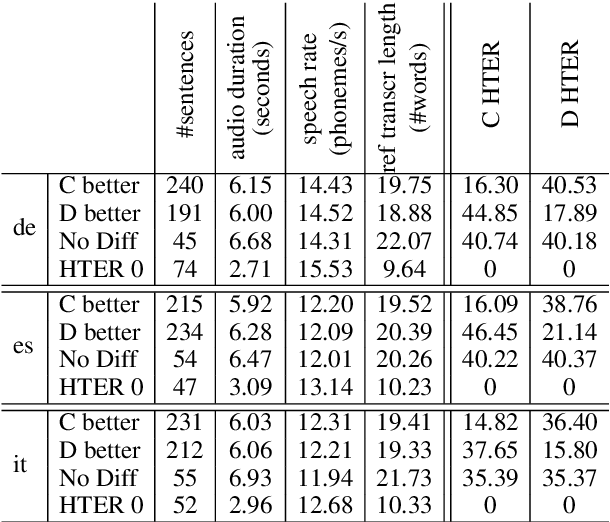 Figure 3 for Cascade versus Direct Speech Translation: Do the Differences Still Make a Difference?