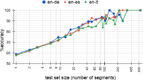 Figure 2 for Cascade versus Direct Speech Translation: Do the Differences Still Make a Difference?