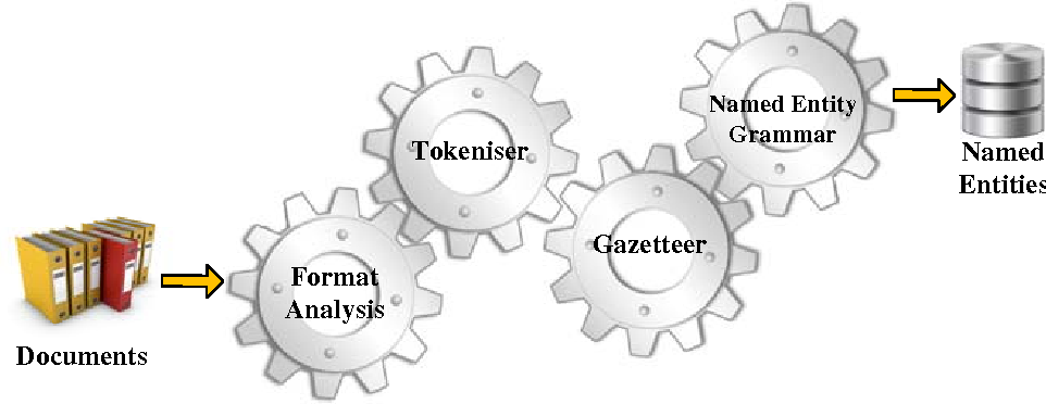 Figure 3 for Big Data and Cross-Document Coreference Resolution: Current State and Future Opportunities