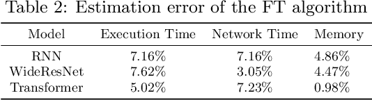 Figure 4 for TensorOpt: Exploring the Tradeoffs in Distributed DNN Training with Auto-Parallelism