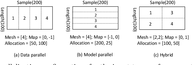 Figure 1 for TensorOpt: Exploring the Tradeoffs in Distributed DNN Training with Auto-Parallelism