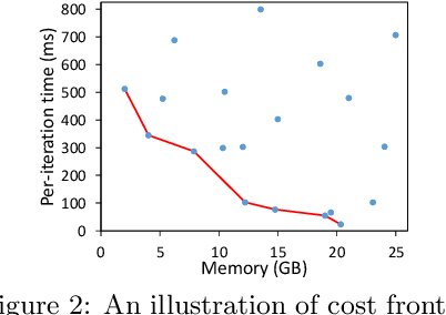 Figure 3 for TensorOpt: Exploring the Tradeoffs in Distributed DNN Training with Auto-Parallelism
