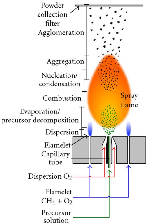 Figure 2 for Towards Online Steering of Flame Spray Pyrolysis Nanoparticle Synthesis