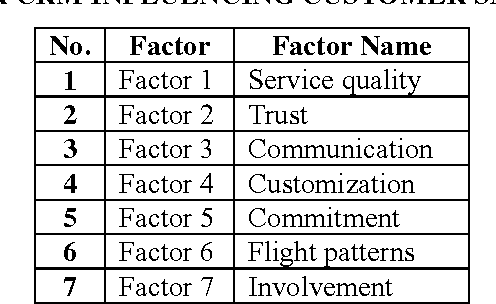 TABLE 1-8: FACTORS UNDER CRM INFLUENCING CUSTOMER SATISFACTION AND LOYALTY