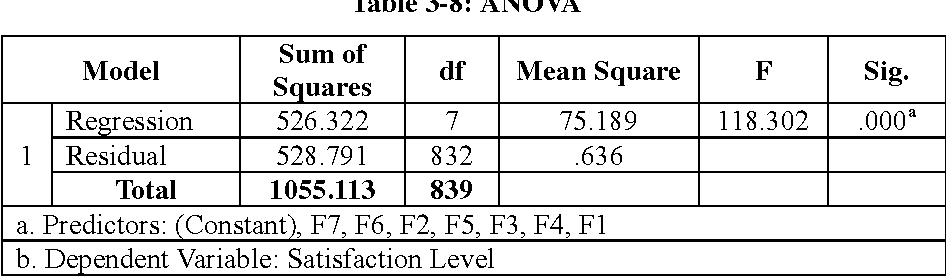 Table 3-8: ANOVA b