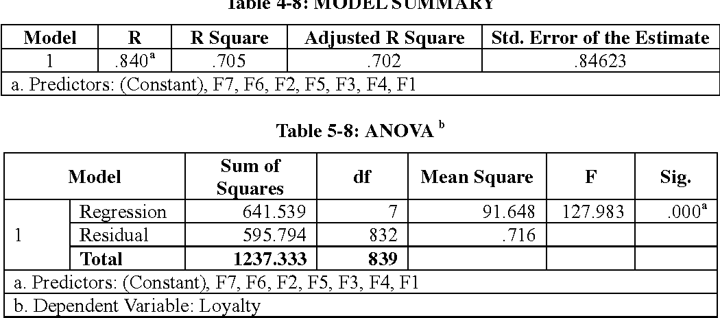 Table 5-8: ANOVA b