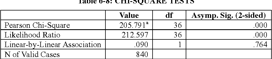 Table 6-8: CHI-SQUARE TESTS