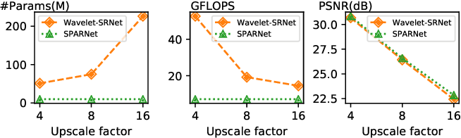 Figure 2 for Learning Spatial Attention for Face Super-Resolution