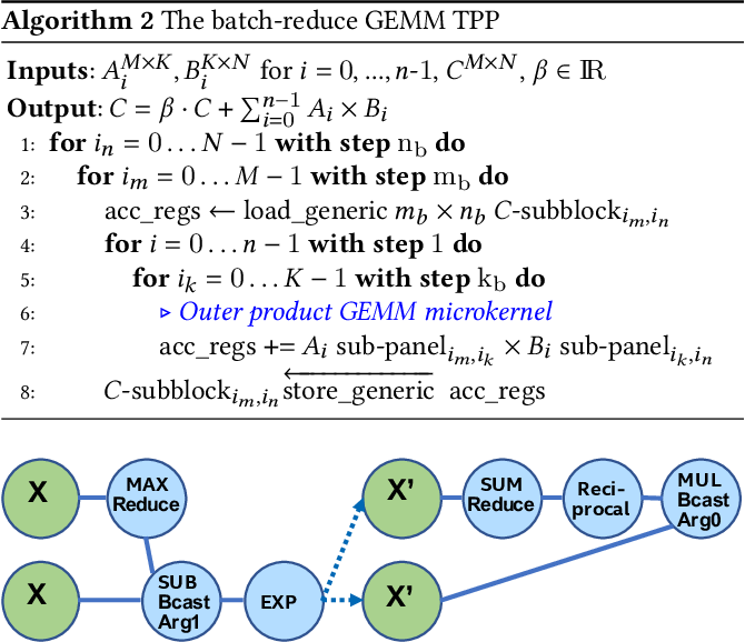 Figure 2 for Tensor Processing Primitives: A Programming Abstraction for Efficiency and Portability in Deep Learning Workloads