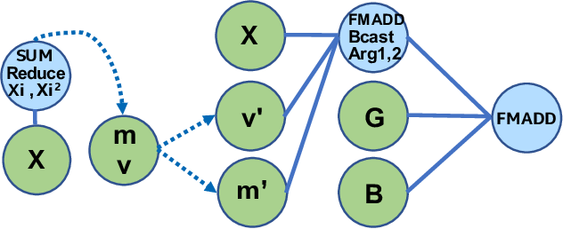 Figure 4 for Tensor Processing Primitives: A Programming Abstraction for Efficiency and Portability in Deep Learning Workloads
