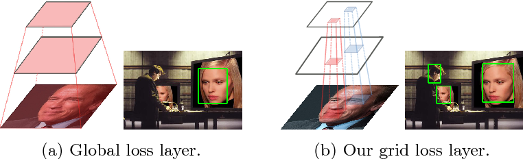Figure 1 for Grid Loss: Detecting Occluded Faces