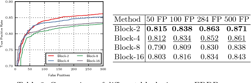 Figure 4 for Grid Loss: Detecting Occluded Faces