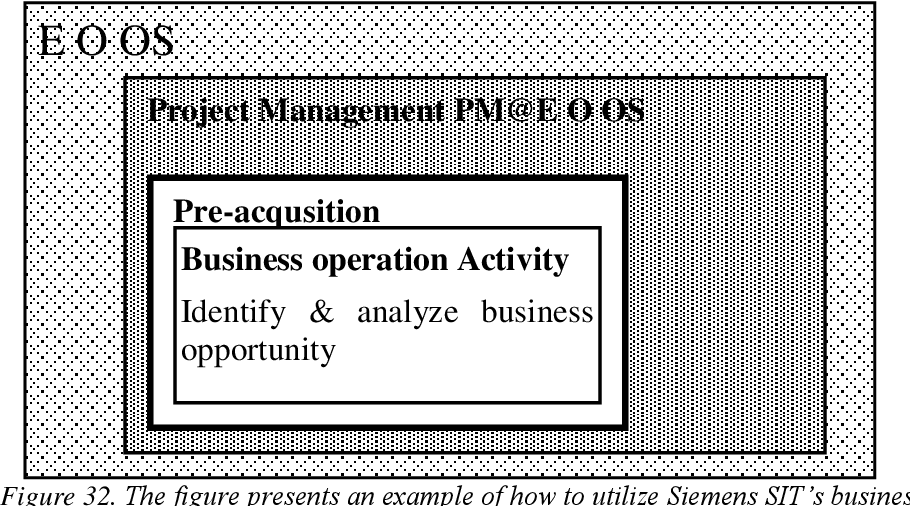 Figure 30 from Business Impact Analysis (BIA) process for