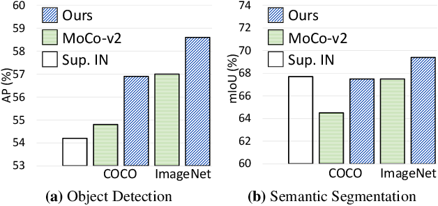 Figure 1 for Dense Contrastive Learning for Self-Supervised Visual Pre-Training