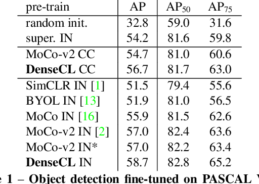 Figure 2 for Dense Contrastive Learning for Self-Supervised Visual Pre-Training