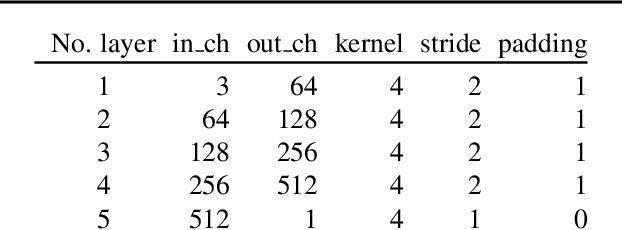 Figure 4 for LocoGAN -- Locally Convolutional GAN