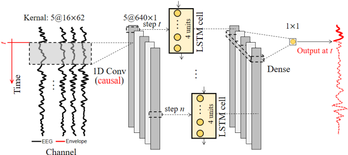 Figure 1 for Auditory Attention Decoding from EEG using Convolutional Recurrent Neural Network