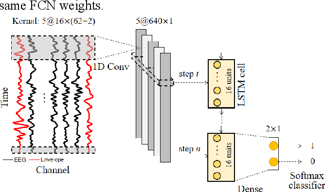 Figure 2 for Auditory Attention Decoding from EEG using Convolutional Recurrent Neural Network
