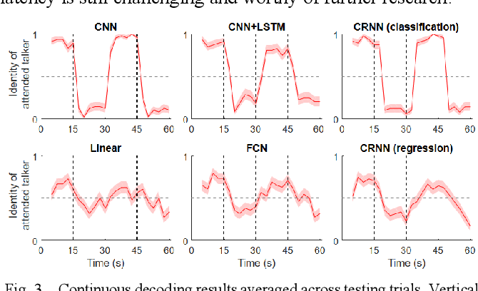 Figure 3 for Auditory Attention Decoding from EEG using Convolutional Recurrent Neural Network
