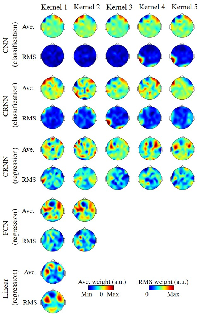 Figure 4 for Auditory Attention Decoding from EEG using Convolutional Recurrent Neural Network