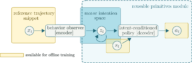 Figure 2 for Neural probabilistic motor primitives for humanoid control