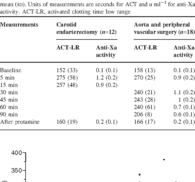 Table 1 from Anticoagulation monitoring during vascular surgery
