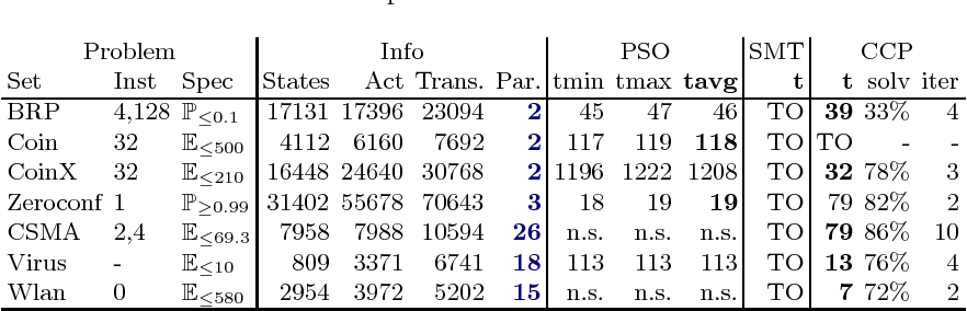 Figure 3 for Synthesis in pMDPs: A Tale of 1001 Parameters