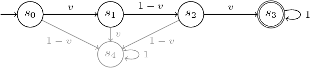 Figure 1 for Synthesis in pMDPs: A Tale of 1001 Parameters