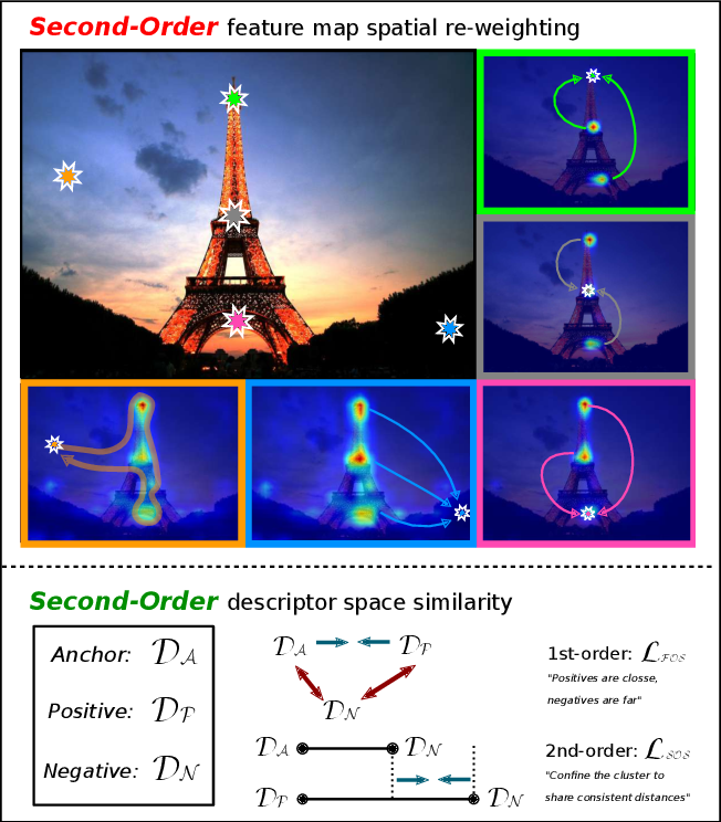 Figure 1 for SOLAR: Second-Order Loss and Attention for Image Retrieval