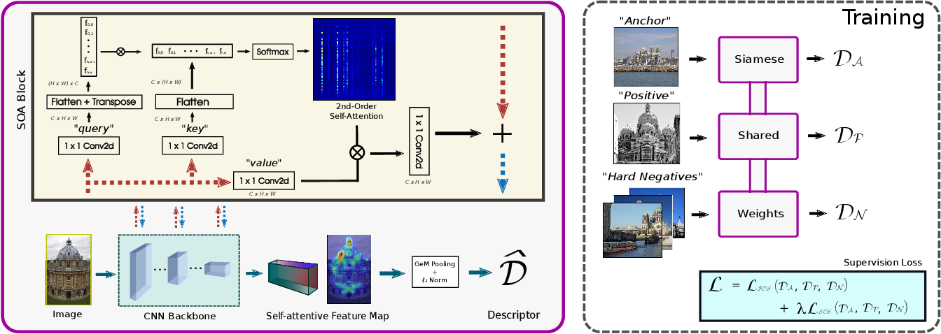 Figure 3 for SOLAR: Second-Order Loss and Attention for Image Retrieval