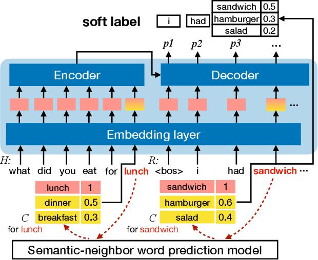 Figure 1 for Towards Efficiently Diversifying Dialogue Generation via Embedding Augmentation