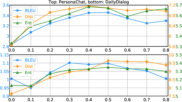 Figure 3 for Towards Efficiently Diversifying Dialogue Generation via Embedding Augmentation