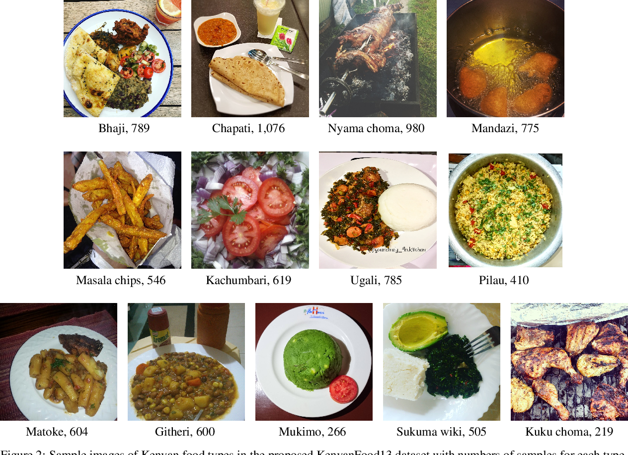 Figure 3 for Scraping Social Media Photos Posted in Kenya and Elsewhere to Detect and Analyze Food Types