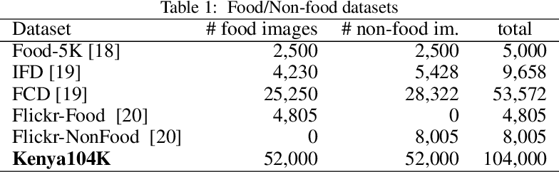 Figure 2 for Scraping Social Media Photos Posted in Kenya and Elsewhere to Detect and Analyze Food Types