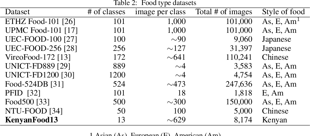 Figure 4 for Scraping Social Media Photos Posted in Kenya and Elsewhere to Detect and Analyze Food Types