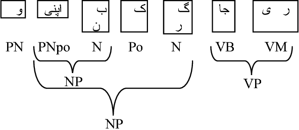 Language Oriented Parsing Through Morphologically Closed Word