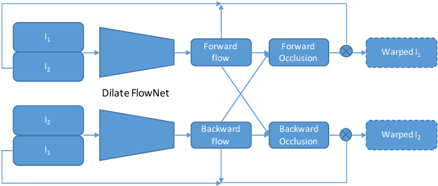 Figure 3 for Learning Optical Flow via Dilated Networks and Occlusion Reasoning