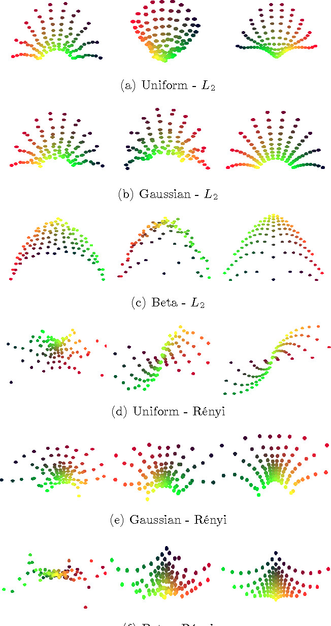 Figure 1 for Nonparametric Divergence Estimation with Applications to Machine Learning on Distributions