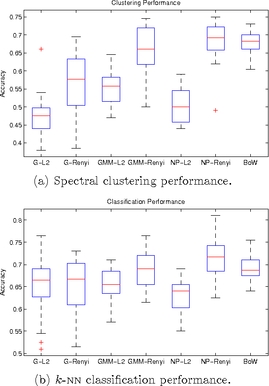 Figure 4 for Nonparametric Divergence Estimation with Applications to Machine Learning on Distributions