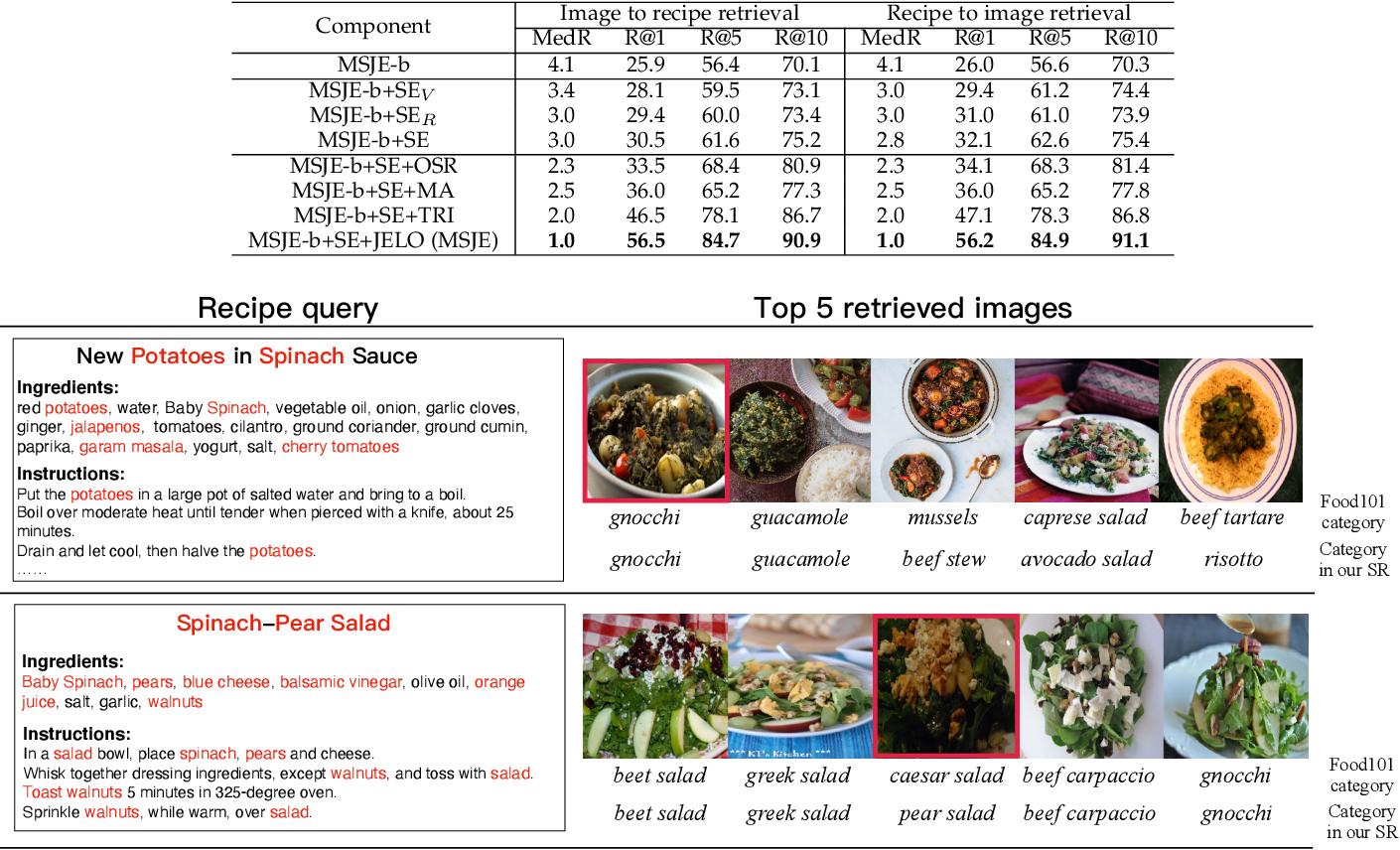 Figure 3 for Learning TFIDF Enhanced Joint Embedding for Recipe-Image Cross-Modal Retrieval Service